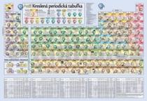 Kreslená periodická tabulka